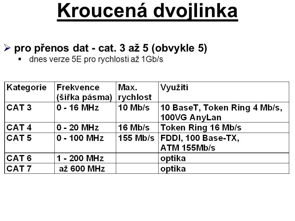 Kroucená dvojlinka  pro přenos dat - cat. 3 až 5 (obvykle 5)  dnes verze 5E pro rychlosti až 1Gb/s