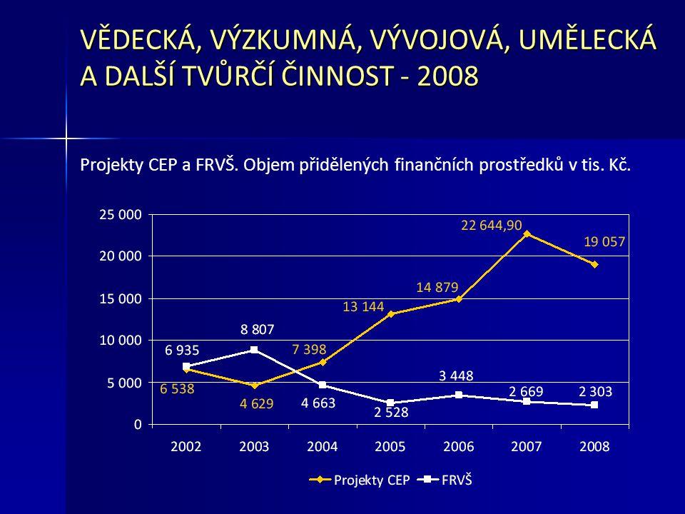 VĚDECKÁ, VÝZKUMNÁ, VÝVOJOVÁ, UMĚLECKÁ A DALŠÍ TVŮRČÍ ČINNOST - 2008 Projekty CEP a FRVŠ.