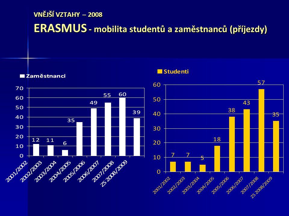 VNĚJŠÍ VZTAHY – 2008 ERASMUS - mobilita studentů a zaměstnanců (příjezdy)
