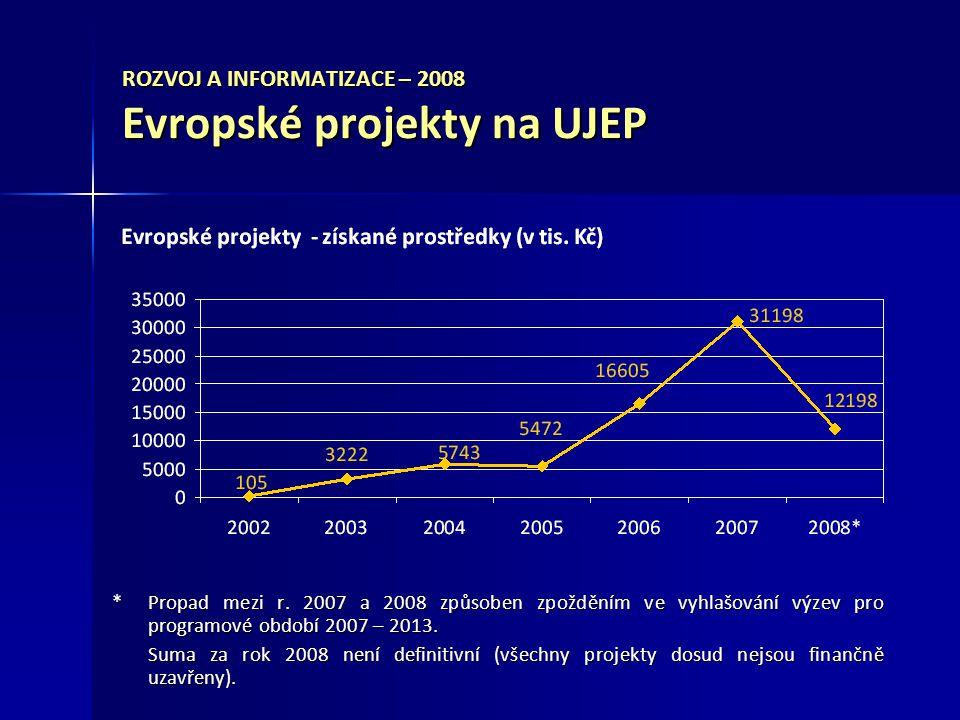 ROZVOJ A INFORMATIZACE – 2008 Evropské projekty na UJEP *Propad mezi r.