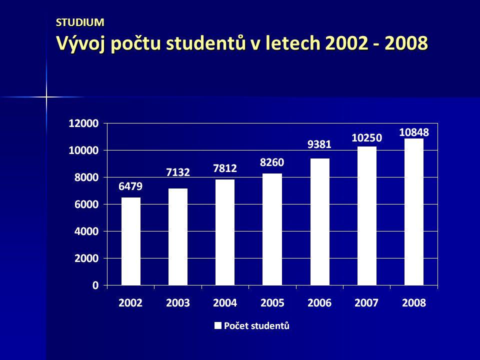 STUDIM Struktura studentů podle typů studijních programů v letech 2002 - 2008 2002200320042005200620072008 Ph.D.222430364266111 NMgr.195220264332421573715 Mgr.3 5173 6223 7183 5643 4032 7242 169 Bc.2 7453 2663 8004 3285 5156 8877 818