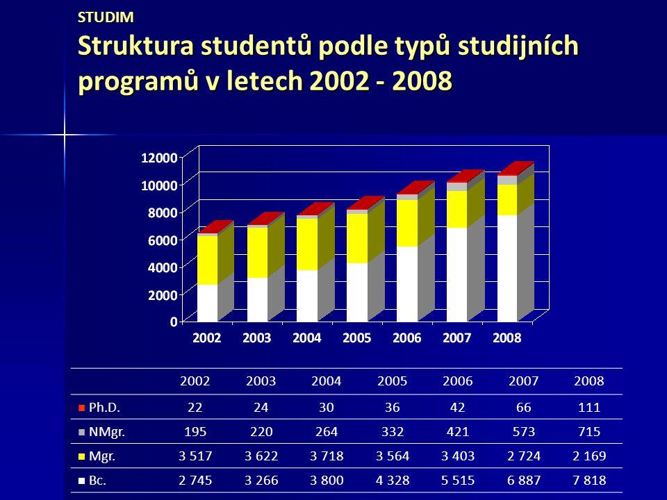 STUDIUM Vývoj počtu absolventů v letech 2002 - 2008