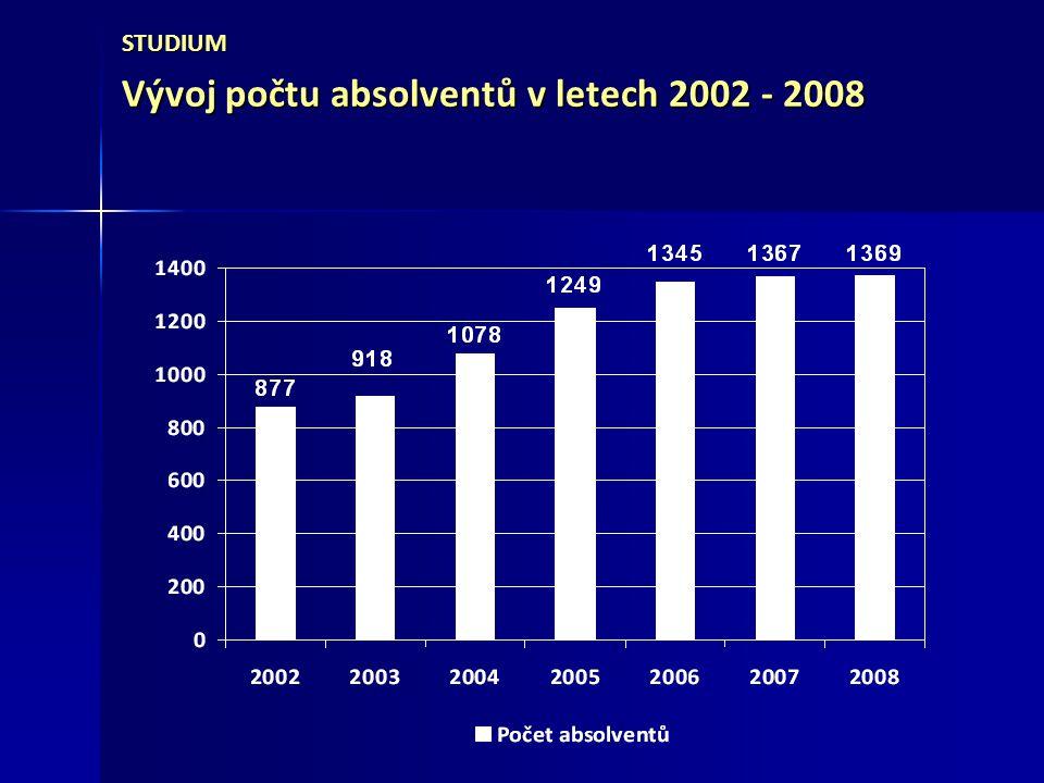 STUDIUM Vývoj přijímacího řízení v letech 2004 - 2008 20042005200620072008 Počet přihlášek8 8809 04010 72410 99410 974 Počet přijatých42,50 %46,08 %49,75 %50,92 %49,81 % Podíl zapsaných z přijatých72,81 %80,19 %75,69 %76,98 %70,75 %