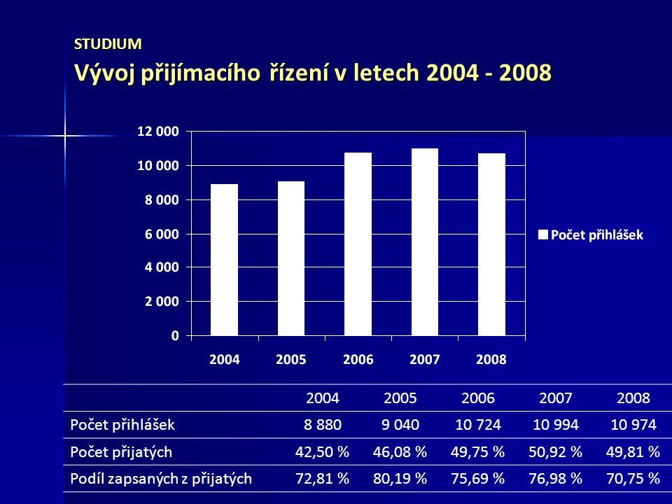 ROZVOJ A INFORMATIZACE – 2008 Rozvojové projekty 2008 Objem přidělených finančních prostředků