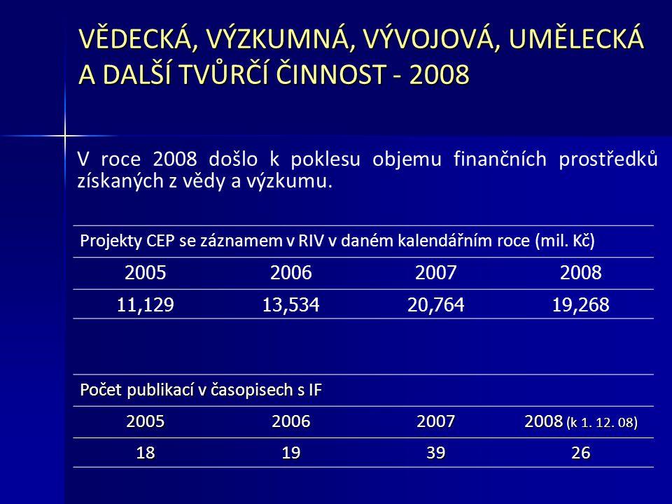 VĚDECKÁ, VÝZKUMNÁ, VÝVOJOVÁ, UMĚLECKÁ A DALŠÍ TVŮRČÍ ČINNOST - 2008 V roce 2008 došlo k poklesu objemu finančních prostředků získaných z vědy a výzkumu.