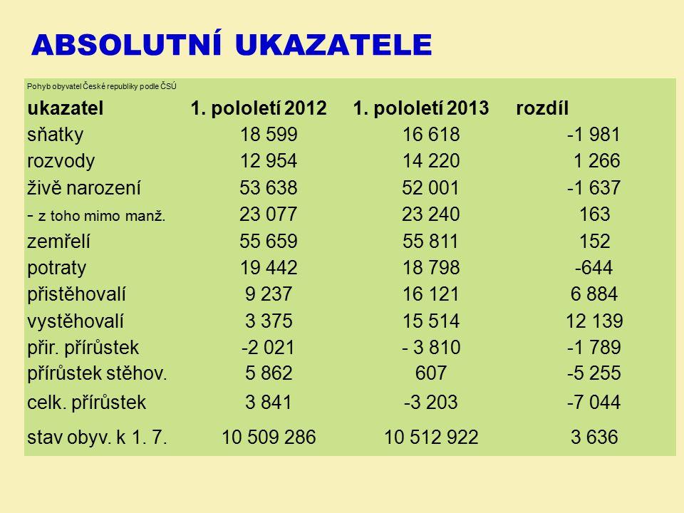 ABSOLUTNÍ UKAZATELE Pohyb obyvatel České republiky podle ČSÚ ukazatel1. pololetí 20121. pololetí 2013rozdíl sňatky18 59916 618-1 981 rozvody12 95414 2
