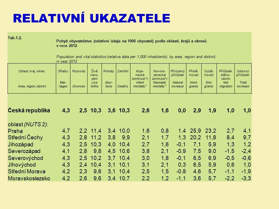 RELATIVNÍ UKAZATELE Tab.1.2. Pohyb obyvatelstva (relativní údaje na 1000 obyvatel) podle oblastí, krajů a okresů v roce 2012 Population and vital stat