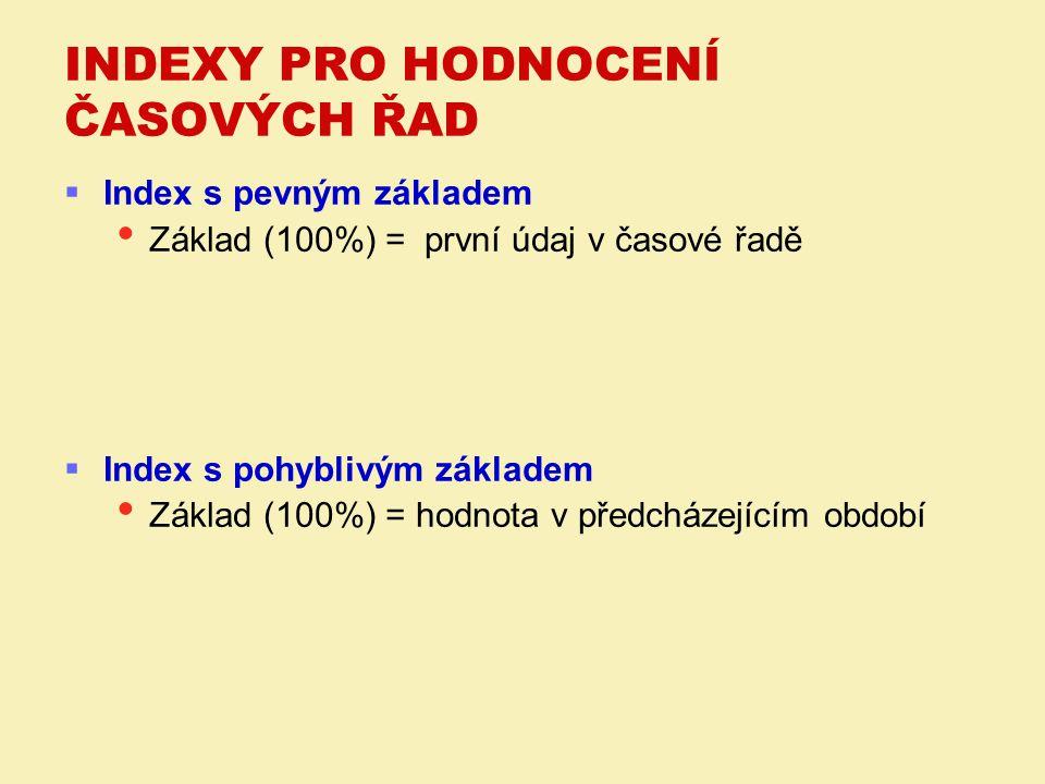  Index s pevným základem Základ (100%) = první údaj v časové řadě  Index s pohyblivým základem Základ (100%) = hodnota v předcházejícím období INDEX