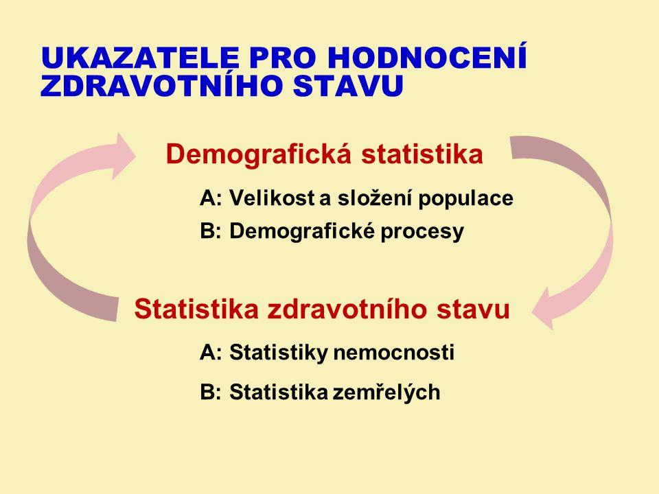 Demografická statistika A: Velikost a složení populace B: Demografické procesy Statistika zdravotního stavu A: Statistiky nemocnosti B: Statistika zemřelých UKAZATELE PRO HODNOCENÍ ZDRAVOTNÍHO STAVU