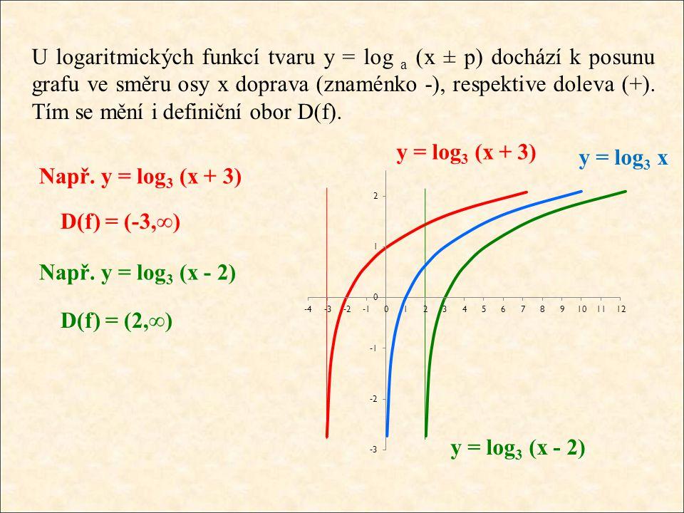 U logaritmických funkcí tvaru y = log a (x ± p) dochází k posunu grafu ve směru osy x doprava (znaménko -), respektive doleva (+).