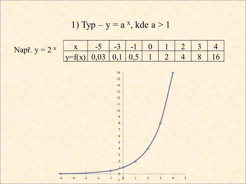 1) Typ – y = a x, kde a > 1 Např. y = 2 x x-5-301234 y=f(x)0,030,10,5124816
