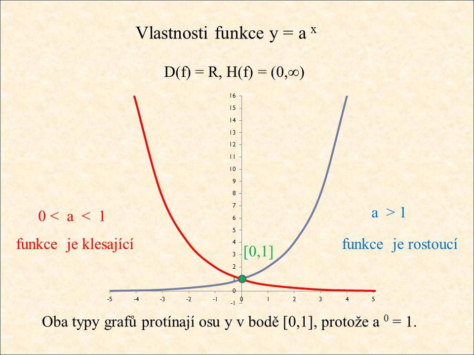 Vlastnosti funkce y = a x D(f) = R, H(f) = (0,∞) a > 1 funkce je rostoucí 0 < a < 1 funkce je klesající [0,1] Oba typy grafů protínají osu y v bodě [0,1], protože a 0 = 1.