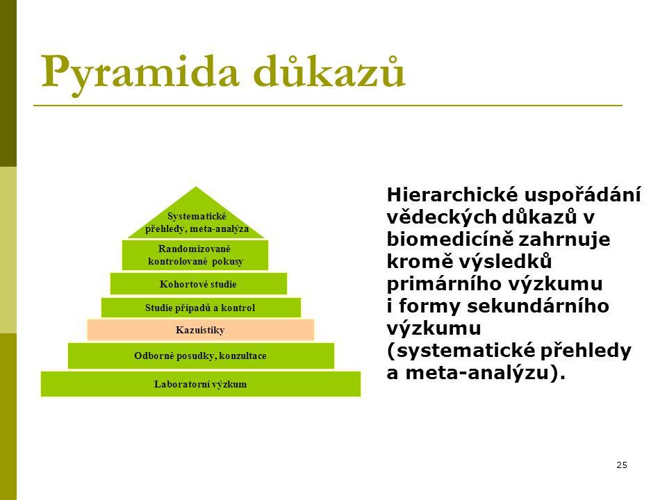 25 Randomizované kontrolované pokusy Kohortové studie Studie případů a kontrol Kazuistiky Laboratorní výzkum Odborné posudky, konzultace Systematické přehledy, meta-analýza Pyramida důkazů Hierarchické uspořádání vědeckých důkazů v biomedicíně zahrnuje kromě výsledků primárního výzkumu i formy sekundárního výzkumu (systematické přehledy a meta-analýzu).