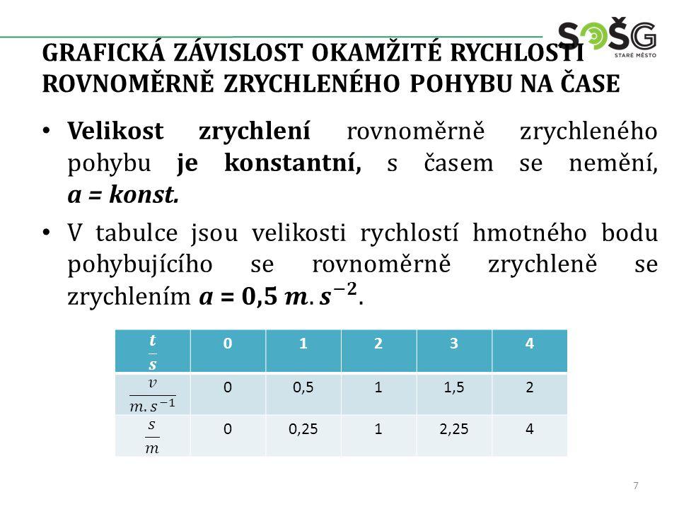 GRAFICKÁ ZÁVISLOST OKAMŽITÉ RYCHLOSTI ROVNOMĚRNĚ ZRYCHLENÉHO POHYBU NA ČASE obr. č. 1 8 v = a.t