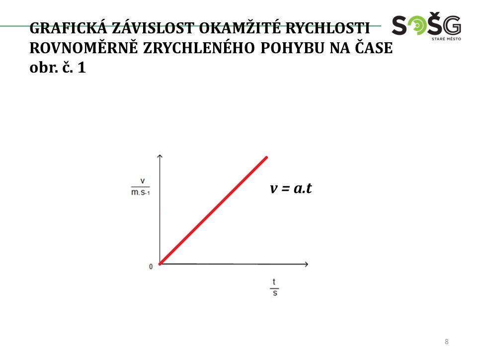 Příklad: Vlak se rozjíždí rovnoměrně zrychleně a za dobu t = 80 s dosáhne rychlosti v = 72 [km.h -1 ].