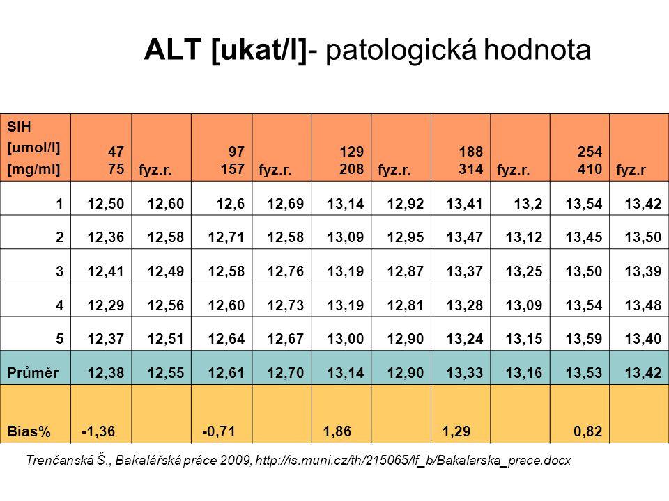 ALT [ukat/l]- patologická hodnota Trenčanská Š., Bakalářská práce 2009, http://is.muni.cz/th/215065/lf_b/Bakalarska_prace.docx SIH [umol/l] [mg/ml] 47