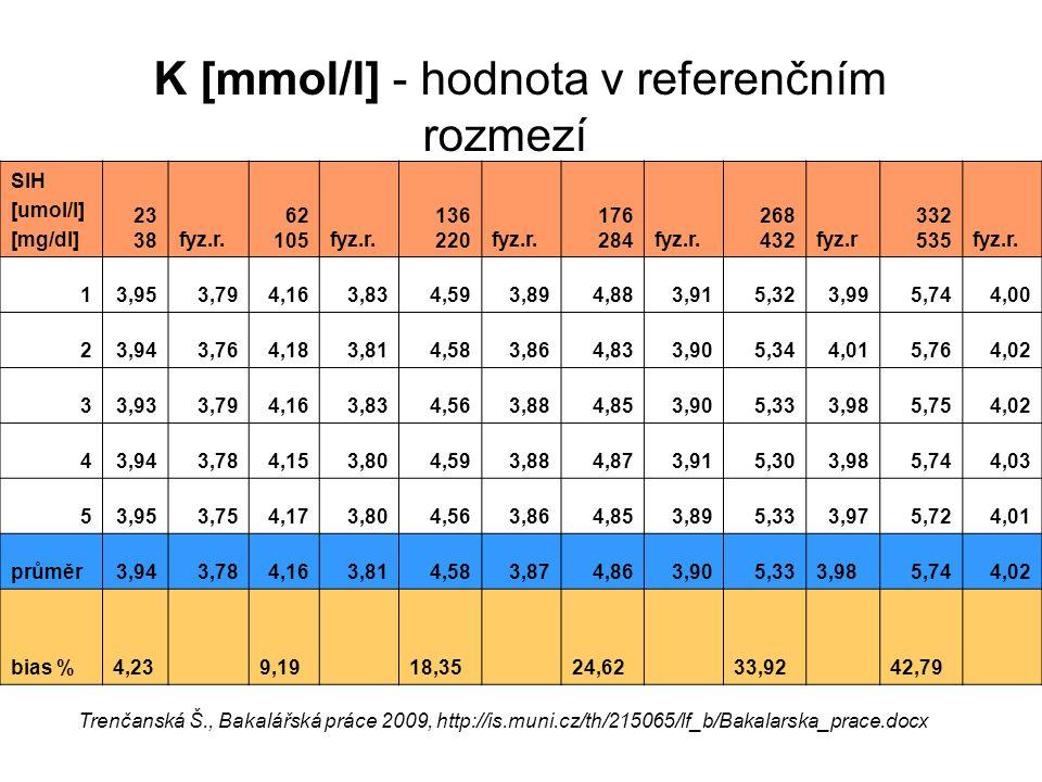 K [mmol/l] - hodnota v referenčním rozmezí SIH [umol/l] [mg/dl] 23 38fyz.r. 62 105fyz.r. 136 220fyz.r. 176 284fyz.r. 268 432fyz.r 332 535fyz.r. 13,953