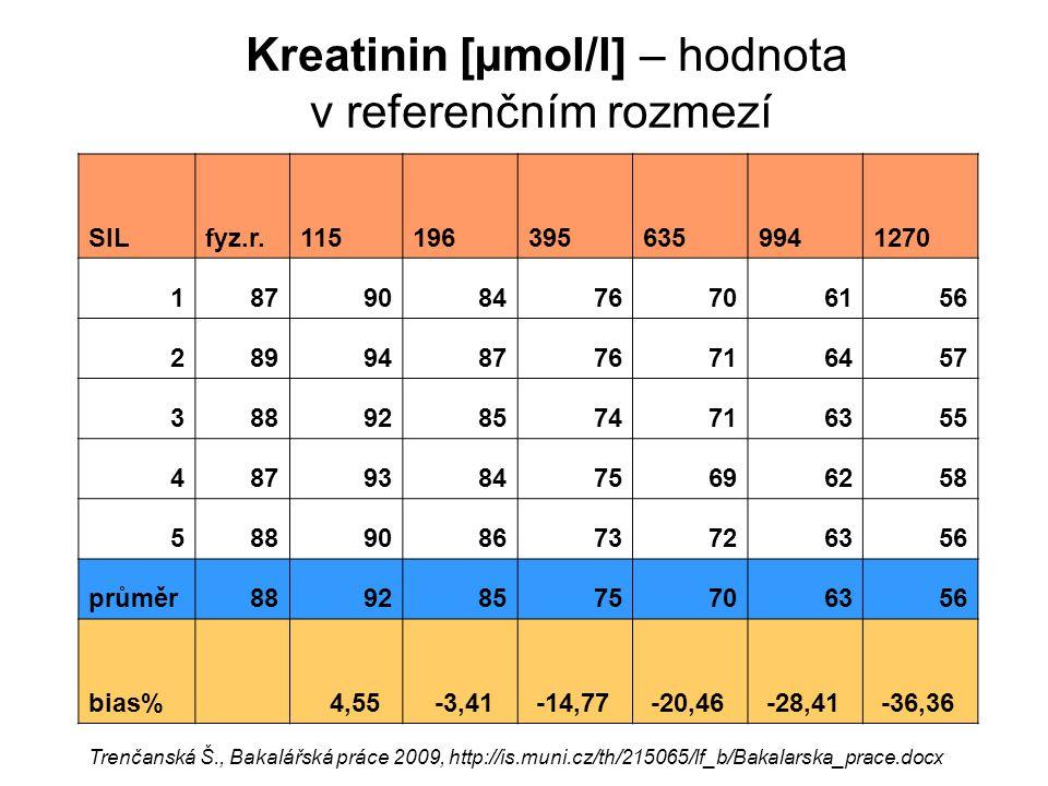 Kreatinin [µmol/l] – hodnota v referenčním rozmezí SILfyz.r.1151963956359941270 187908476706156 289948776716457 388928574716355 487938475696258 588908