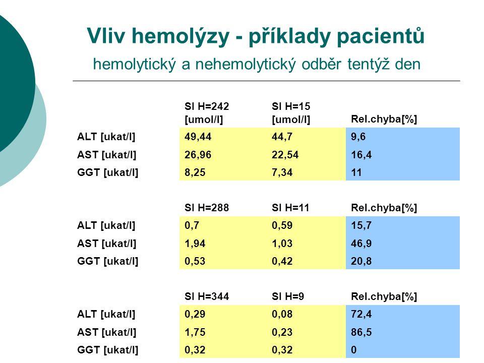 22 Vliv hemolýzy - příklady pacientů hemolytický a nehemolytický odběr tentýž den SI H=242 [umol/l] SI H=15 [umol/l]Rel.chyba[%] ALT [ukat/l]49,4444,7