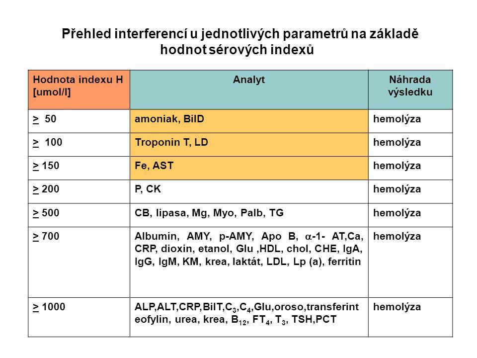 Hodnota indexu H [umol/l] AnalytNáhrada výsledku > 50amoniak, BilDhemolýza > 100Troponin T, LDhemolýza > 150Fe, ASThemolýza > 200P, CKhemolýza > 500CB