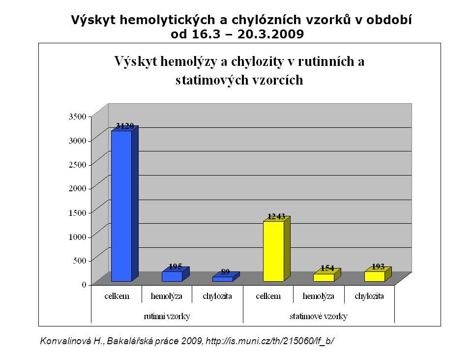 Hodnota indexu H [umol/l] AnalytNáhrada výsledku > 50amoniak, BilDhemolýza > 100Troponin T, LDhemolýza > 150Fe, ASThemolýza > 200P, CKhemolýza > 500CB, lipasa, Mg, Myo, Palb, TGhemolýza > 700 Albumin, AMY, p-AMY, Apo B,  -1- AT,Ca, CRP, dioxin, etanol, Glu,HDL, chol, CHE, IgA, IgG, IgM, KM, krea, laktát, LDL, Lp (a), ferritin hemolýza > 1000ALP,ALT,CRP,BilT,C 3,C 4,Glu,oroso,transferint eofylin, urea, krea, B 12, FT 4, T 3, TSH,PCT hemolýza Přehled interferencí u jednotlivých parametrů na základě hodnot sérových indexů