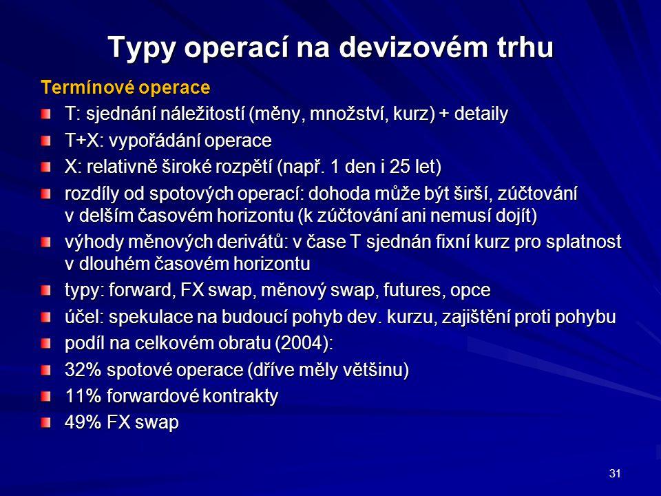 Typy operací na devizovém trhu Termínové operace T: sjednání náležitostí (měny, množství, kurz) + detaily T+X: vypořádání operace X: relativně široké rozpětí (např.