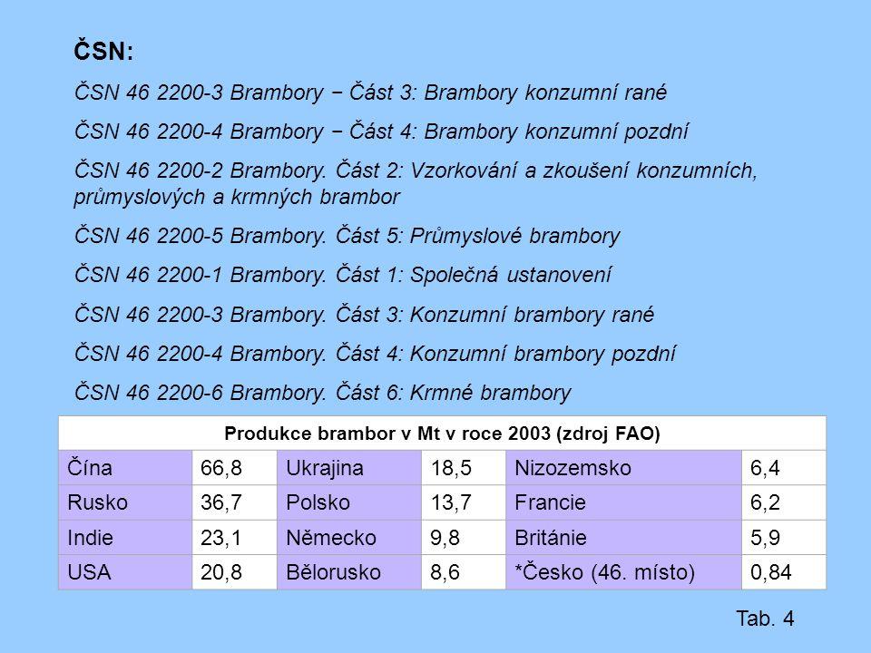 ČSN: ČSN 46 2200-3 Brambory − Část 3: Brambory konzumní rané ČSN 46 2200-4 Brambory − Část 4: Brambory konzumní pozdní ČSN 46 2200-2 Brambory. Část 2: