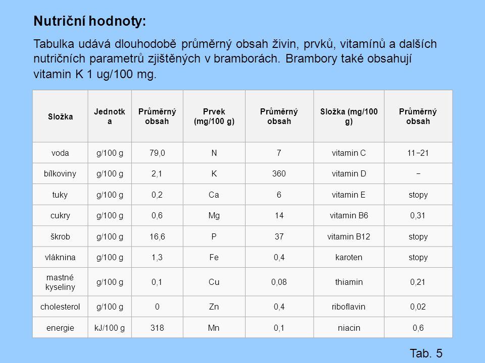 Nutriční hodnoty: Tabulka udává dlouhodobě průměrný obsah živin, prvků, vitamínů a dalších nutričních parametrů zjištěných v bramborách. Brambory také