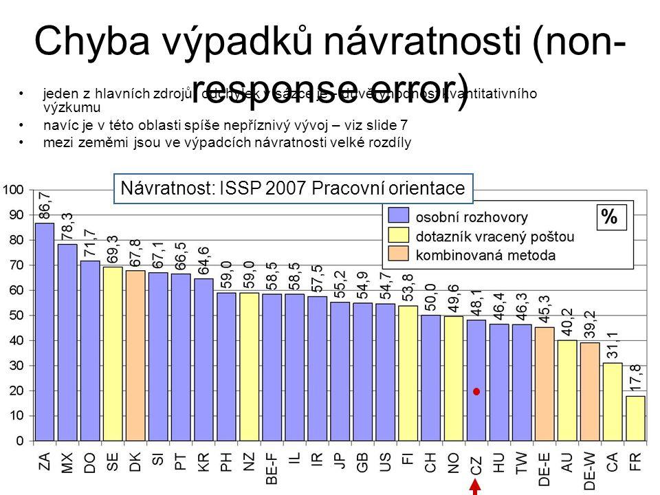 Návratnost: ISSP 2007 Pracovní orientace jeden z hlavních zdrojů odchylek v sázce je - důvěryhodnost kvantitativního výzkumu navíc je v této oblasti s