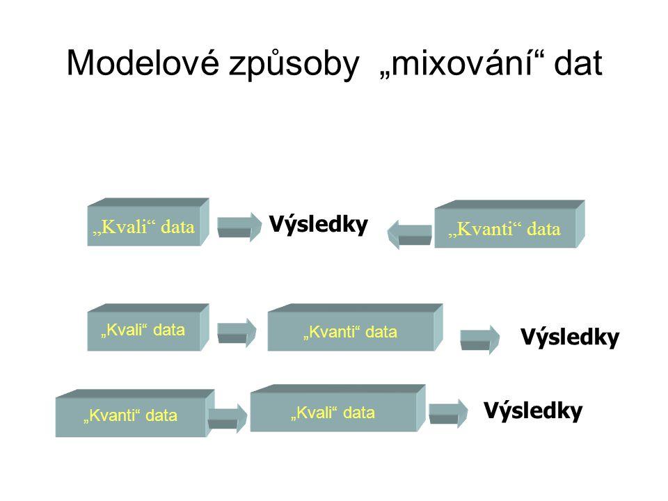 """Modelové způsoby """"mixování"""" dat Výsledky """"Kvali"""" data """"Kvanti"""" data """"Kvali"""" data """"Kvanti"""" data Výsledky """"Kvanti"""" data """"Kvali"""" data Výsledky"""