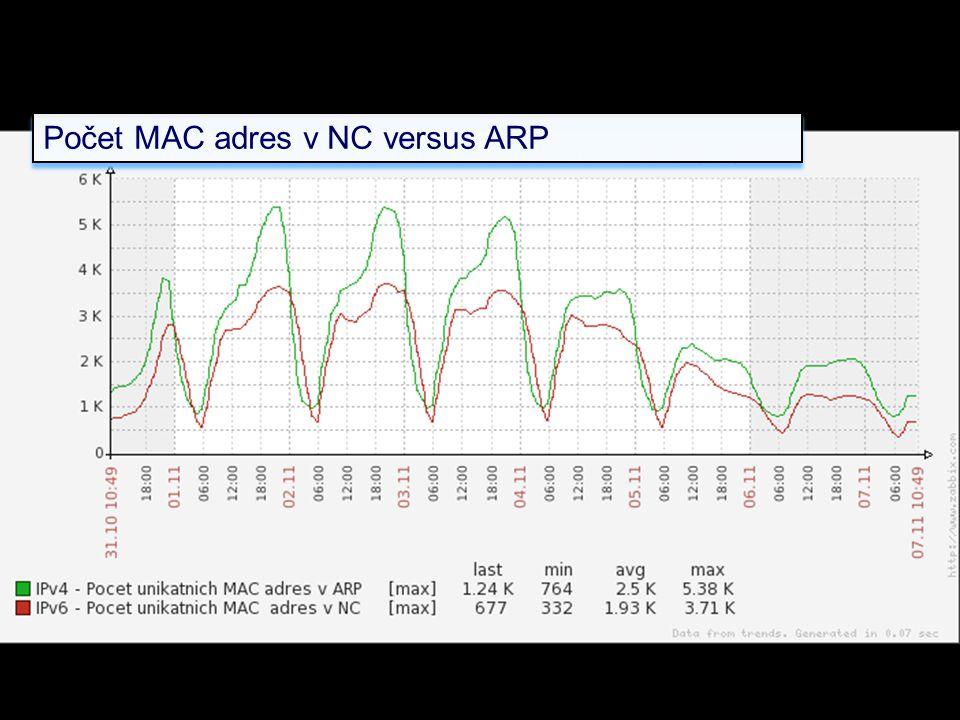 Počet MAC adres v NC versus ARP