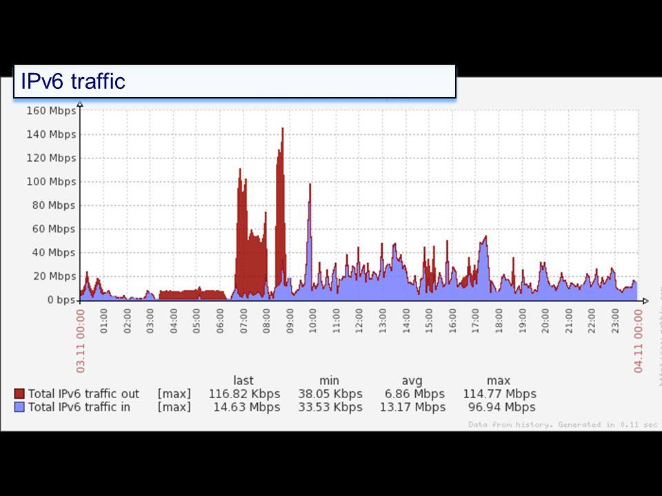 IPv6 traffic