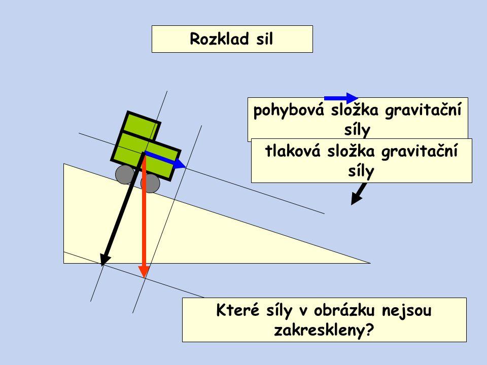 pohybová složka gravitační síly Rozklad sil tlaková složka gravitační síly Které síly v obrázku nejsou zakreskleny?