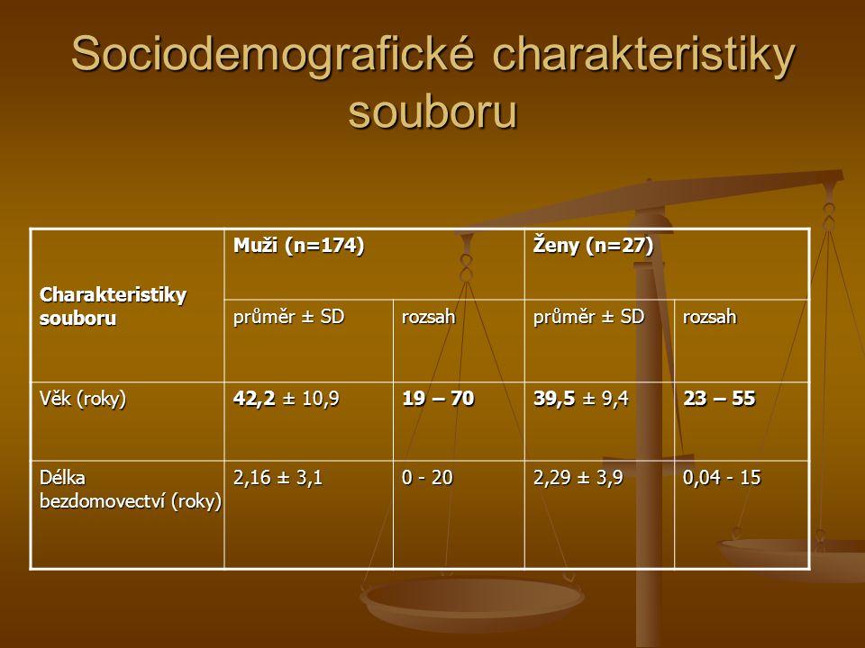 Sociodemografické charakteristiky souboru Charakteristiky souboru Muži (n=174) Ženy (n=27) průměr ± SD rozsah rozsah Věk (roky) 42,2 ± 10,9 19 – 70 39,5 ± 9,4 23 – 55 Délka bezdomovectví (roky) 2,16 ± 3,1 0 - 20 2,29 ± 3,9 0,04 - 15