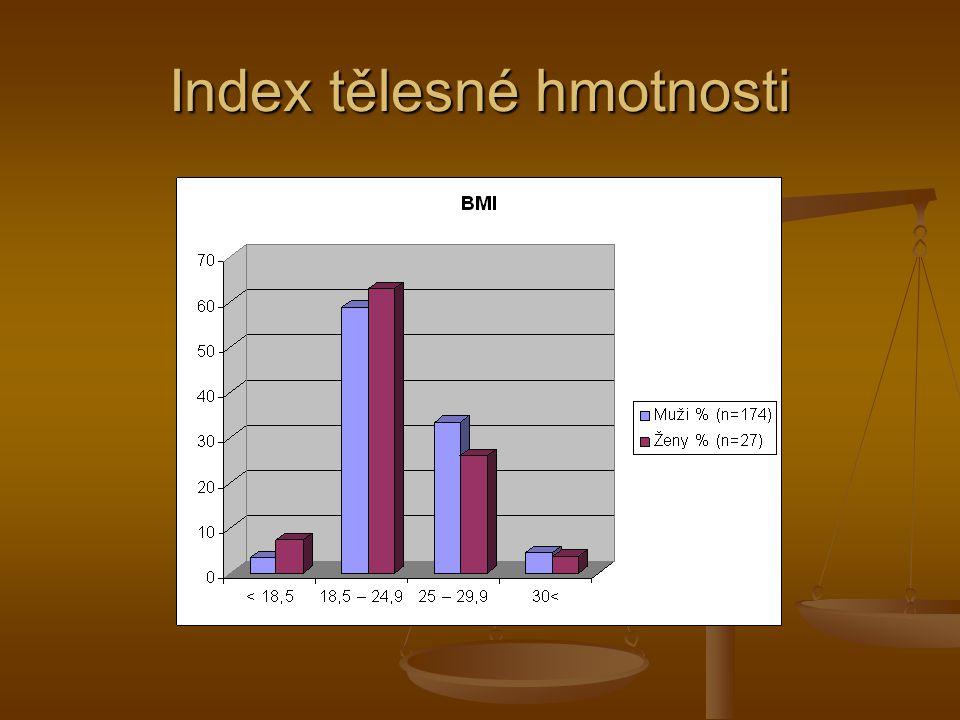 Index tělesné hmotnosti