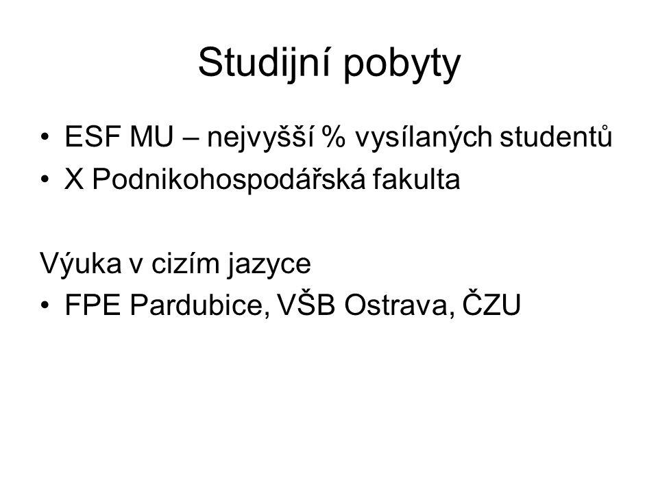 Studijní pobyty ESF MU – nejvyšší % vysílaných studentů X Podnikohospodářská fakulta Výuka v cizím jazyce FPE Pardubice, VŠB Ostrava, ČZU