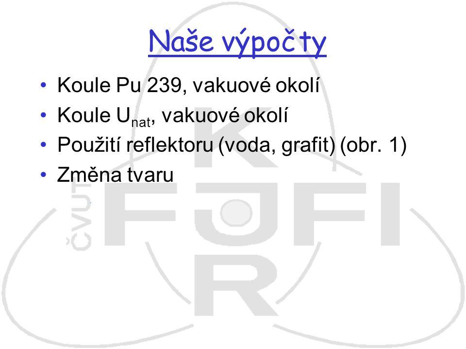 Naše výpočty Koule Pu 239, vakuové okolí Koule U nat, vakuové okolí Použití reflektoru (voda, grafit) (obr. 1) Změna tvaru
