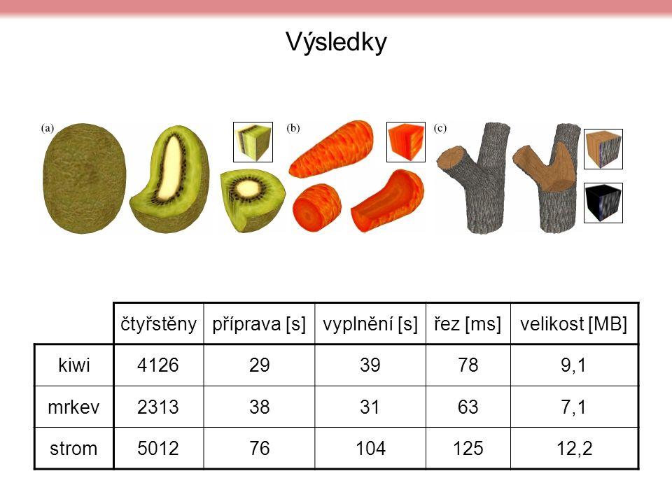Výsledky čtyřstěnypříprava [s]vyplnění [s]řez [ms]velikost [MB] kiwi41262939789,1 mrkev23133831637,1 strom50127610412512,2