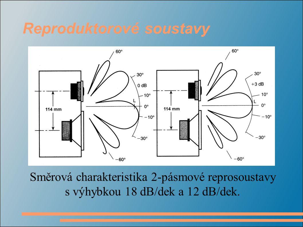 Směrová charakteristika 2-pásmové reprosoustavy s výhybkou 18 dB/dek a 12 dB/dek.