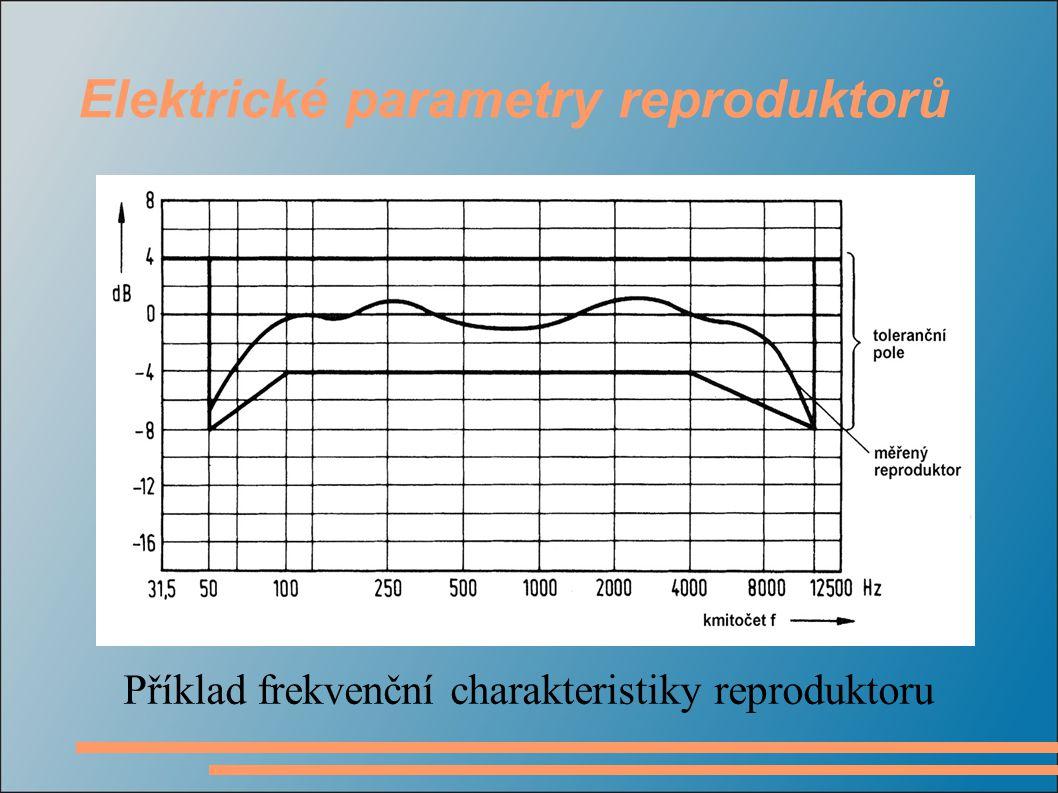 Příklad frekvenční charakteristiky reproduktoru