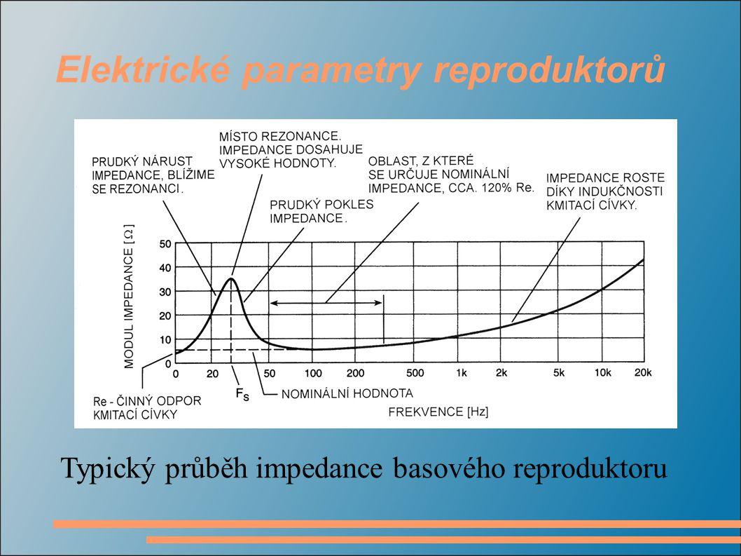 Typický průběh impedance basového reproduktoru