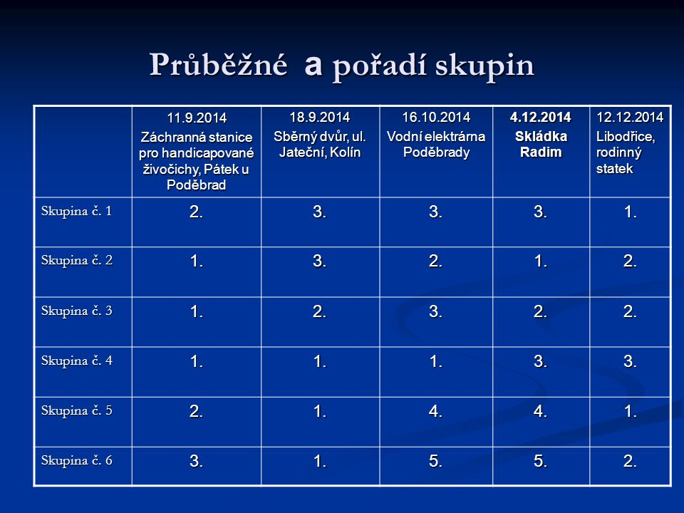 Průběžné a pořadí skupin 11.9.2014 Záchranná stanice pro handicapované živočichy, Pátek u Poděbrad 18.9.2014 Sběrný dvůr, ul.