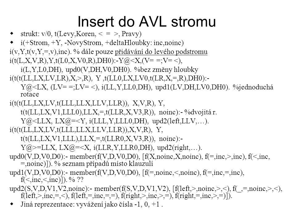 Insert do AVL stromu  strukt: v/0, t(Levy,Koren,, Pravy)  i(+Strom, +Y, -NovyStrom, +deltaHloubky: inc,noinc) i(v,Y,t(v,Y,=,v),inc). % dále pouze př