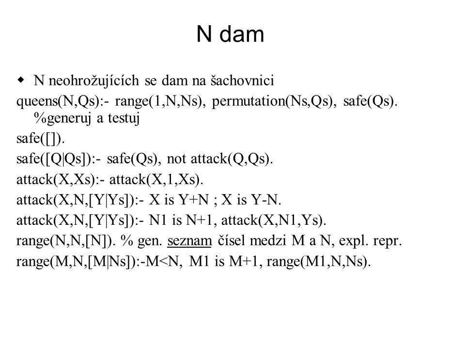 N dam  N neohrožujících se dam na šachovnici queens(N,Qs):- range(1,N,Ns), permutation(Ns,Qs), safe(Qs). %generuj a testuj safe([]). safe([Q|Qs]):- s