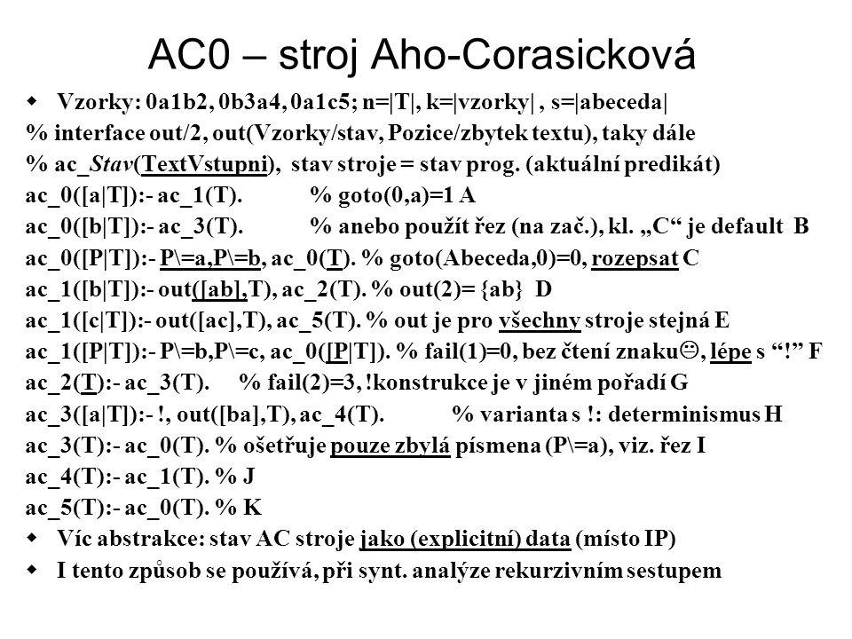 AC0 – stroj Aho-Corasicková  Vzorky: 0a1b2, 0b3a4, 0a1c5; n=|T|, k=|vzorky|, s=|abeceda| % interface out/2, out(Vzorky/stav, Pozice/zbytek textu), ta
