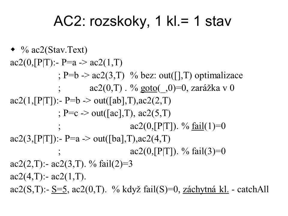 AC2: rozskoky, 1 kl.= 1 stav  % ac2(Stav.Text) ac2(0,[P|T):- P=a -> ac2(1,T) ; P=b -> ac2(3,T) % bez: out([],T) optimalizace ; ac2(0,T).% goto(_,0)=0