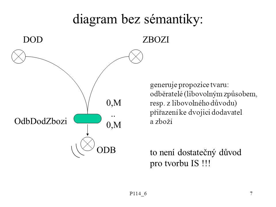 P114_67 diagram bez sémantiky: DODZBOZI ODB OdbDodZbozi 0,M.. 0,M generuje propozice tvaru: odběratelé (libovolným způsobem, resp. z libovolného důvod