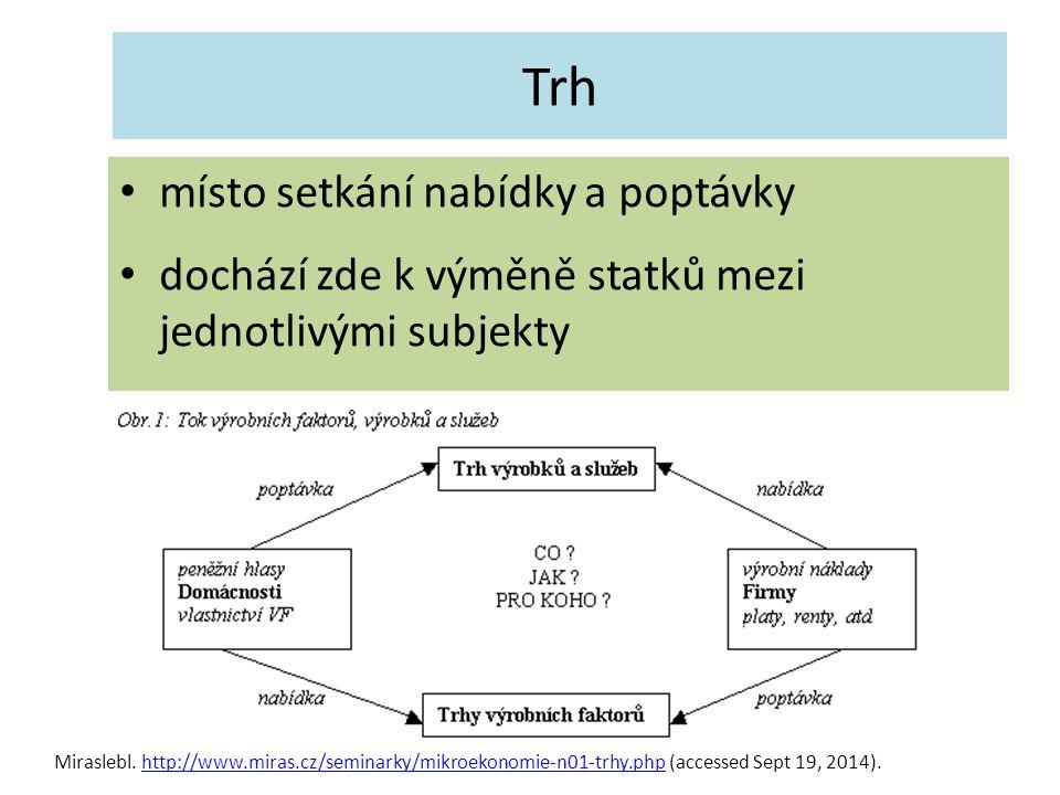 Trh místo setkání nabídky a poptávky dochází zde k výměně statků mezi jednotlivými subjekty Miraslebl. http://www.miras.cz/seminarky/mikroekonomie-n01