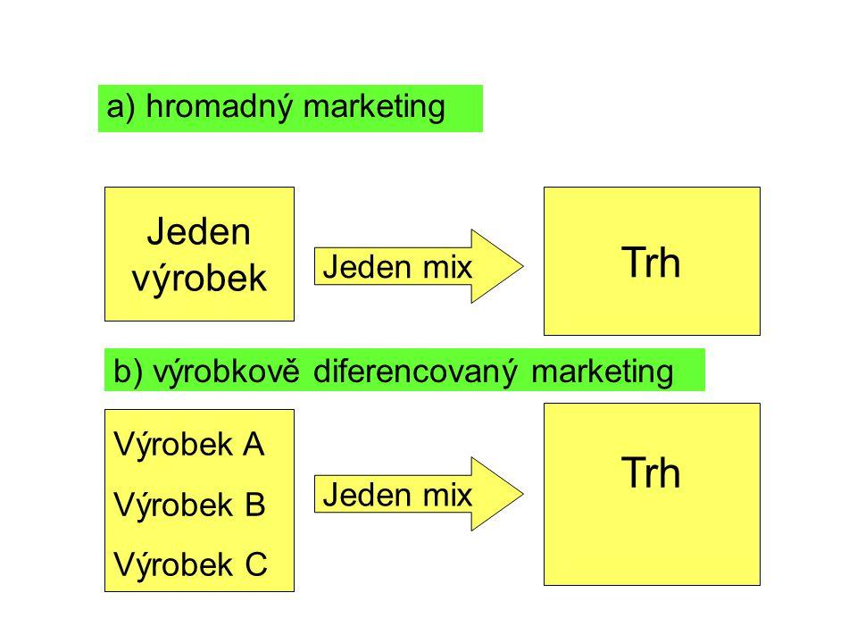 a) hromadný marketing Jeden výrobek Jeden mix Trh Výrobek A Výrobek B Výrobek C Trh b) výrobkově diferencovaný marketing Jeden mix