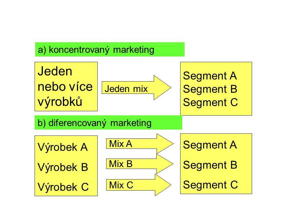 a) koncentrovaný marketing Jeden nebo více výrobků Jeden mix Segment A Segment B Segment C Výrobek A Výrobek B Výrobek C Mix A Mix B Mix C Segment A Segment B Segment C b) diferencovaný marketing